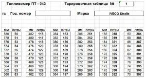 Тарировочная таблица mlkz топливного бака
